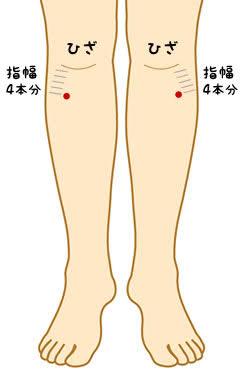 関節痛治療、予防のツボ押し
